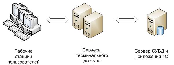 Сервер для 1С 8 8.1, 8.2, 8.3 конфигуратор подбор сервера по параметрам